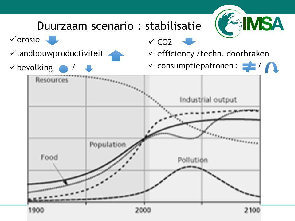 www.imsa.nl 6 Duurzaam scenario : stabilisatie erosie landbouwproductiviteit bevolking / CO2 efficiency /techn.