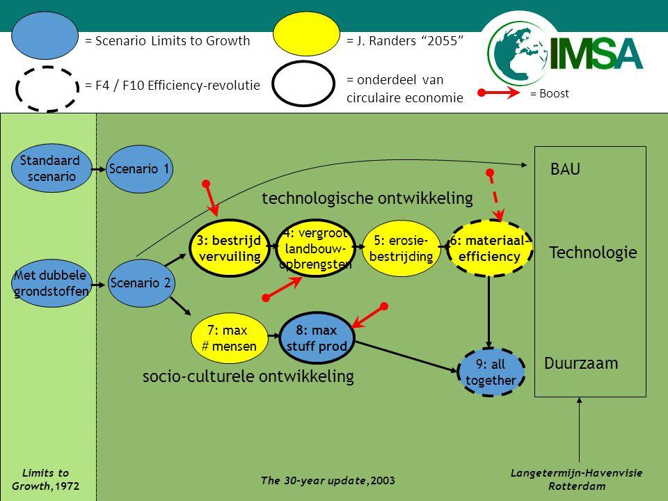 www.imsa.nl Standaard scenario Met dubbele grondstoffen Limits to Growth,1972 Scenario 1 Scenario 2 3: bestrijd vervuiling 4: vergroot landbouw- opbrengsten 5: erosie- bestrijding 6: materiaal- efficiency 7: max # mensen 8: max stuff prod 9: all together The 30-year update,2003 Duurzaam BAU Langetermijn-Havenvisie Rotterdam technologische ontwikkeling socio-culturele ontwikkeling Technologie = Scenario Limits to Growth= J.