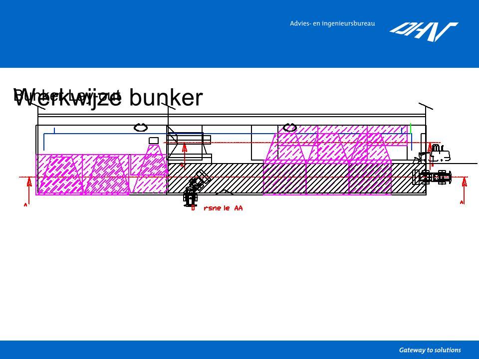 Werkwijze bunker Bunker Lay-out