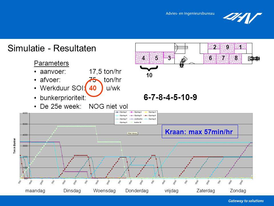 Simulatie - Resultaten Parameters aanvoer: 17,5 ton/hr afvoer: 75 ton/hr Werkduur SOI: 40 u/wk bunkerprioriteit: 6-7-8-4-5-10-9 De 25e week: NOG niet vol 1 34567 9 8 2 } 10 maandagDinsdagWoensdagDonderdagvrijdagZaterdagZondag Kraan: max 57min/hr