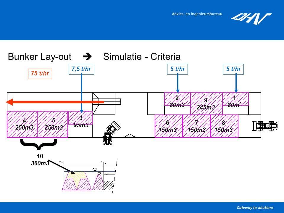 Bunker Lay-out  Simulatie - Criteria 1 80m 3 2 80m3 3 95m3 4 250m3 5 250m3 6 150m3 7 150m3 9 245m3 8 150m3 } 10 360m3 5 t/hr7,5 t/hr5 t/hr 75 t/hr