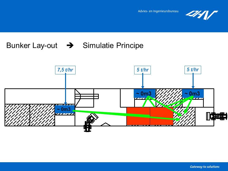 Bunker Lay-out  Simulatie Principe 5 t/hr 7,5 t/hr5 t/hr ~ 0m3