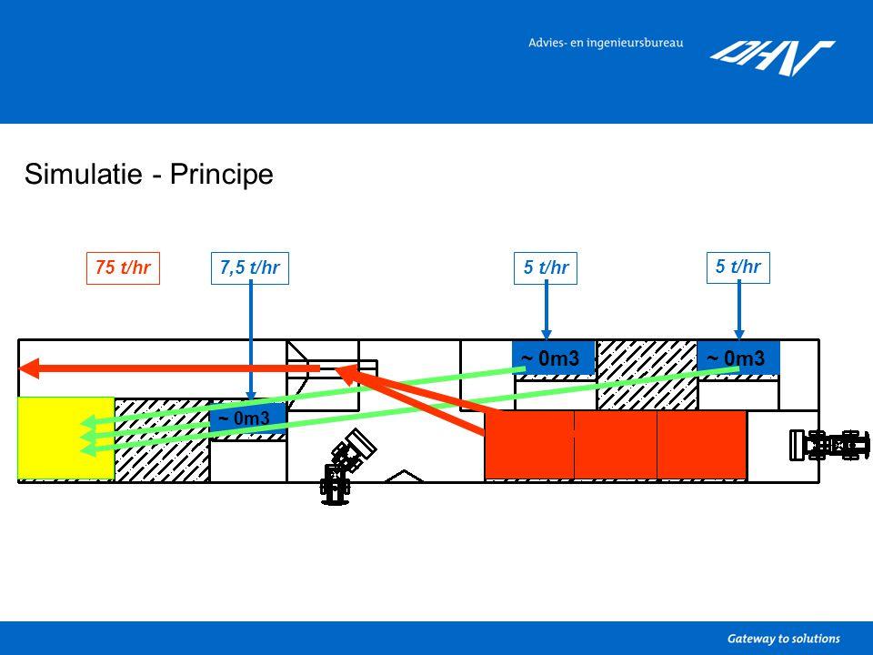 Simulatie - Principe 5 t/hr 7,5 t/hr5 t/hr75 t/hr ~ 0m3