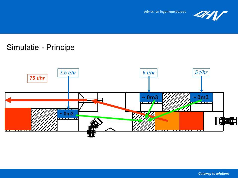 Simulatie - Principe 5 t/hr 7,5 t/hr5 t/hr 75 t/hr ~ 0m3