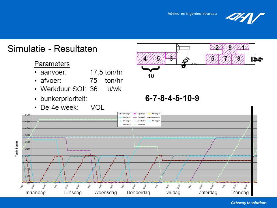 Simulatie - Resultaten Parameters aanvoer: 17,5 ton/hr afvoer: 75 ton/hr Werkduur SOI: 36 u/wk bunkerprioriteit: 6-7-8-4-5-10-9 De 4e week: VOL 1 34567 9 8 2 } 10 maandagDinsdagWoensdagDonderdagvrijdagZaterdagZondag