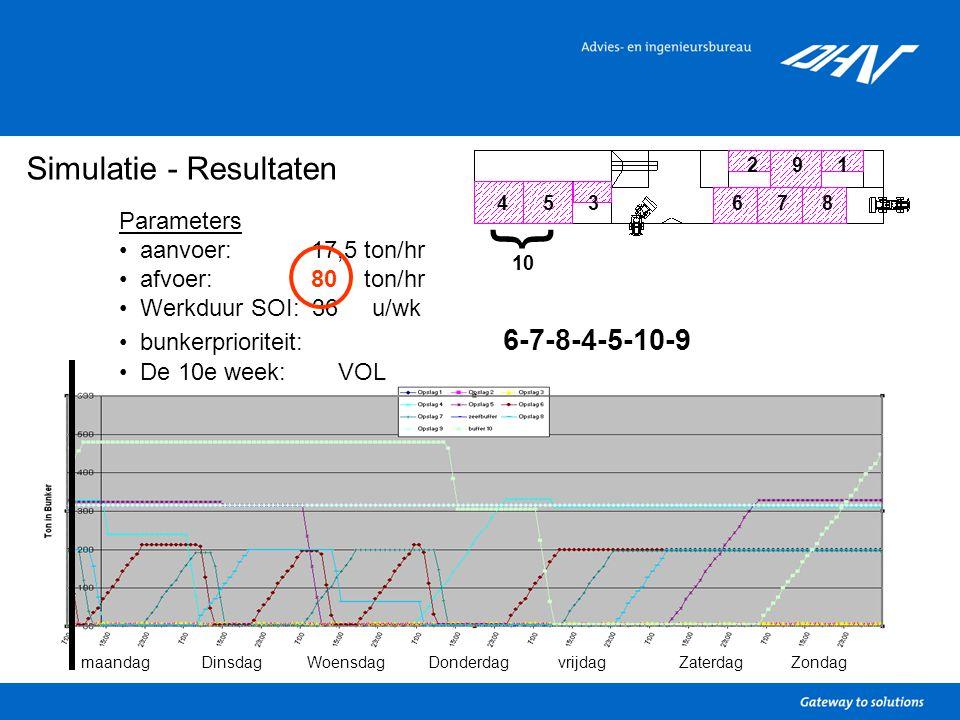 Simulatie - Resultaten Parameters aanvoer: 17,5 ton/hr afvoer: 80 ton/hr Werkduur SOI: 36 u/wk bunkerprioriteit: 6-7-8-4-5-10-9 De 10e week: VOL 1 34567 9 8 2 } 10 maandagDinsdagWoensdagDonderdagvrijdagZaterdagZondag