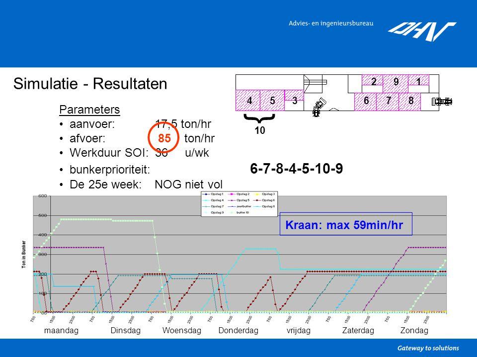 Simulatie - Resultaten Parameters aanvoer: 17,5 ton/hr afvoer: 85 ton/hr Werkduur SOI: 36 u/wk bunkerprioriteit: 6-7-8-4-5-10-9 De 25e week: NOG niet vol 1 34567 9 8 2 } 10 maandagDinsdagWoensdagDonderdagvrijdagZaterdagZondag Kraan: max 59min/hr
