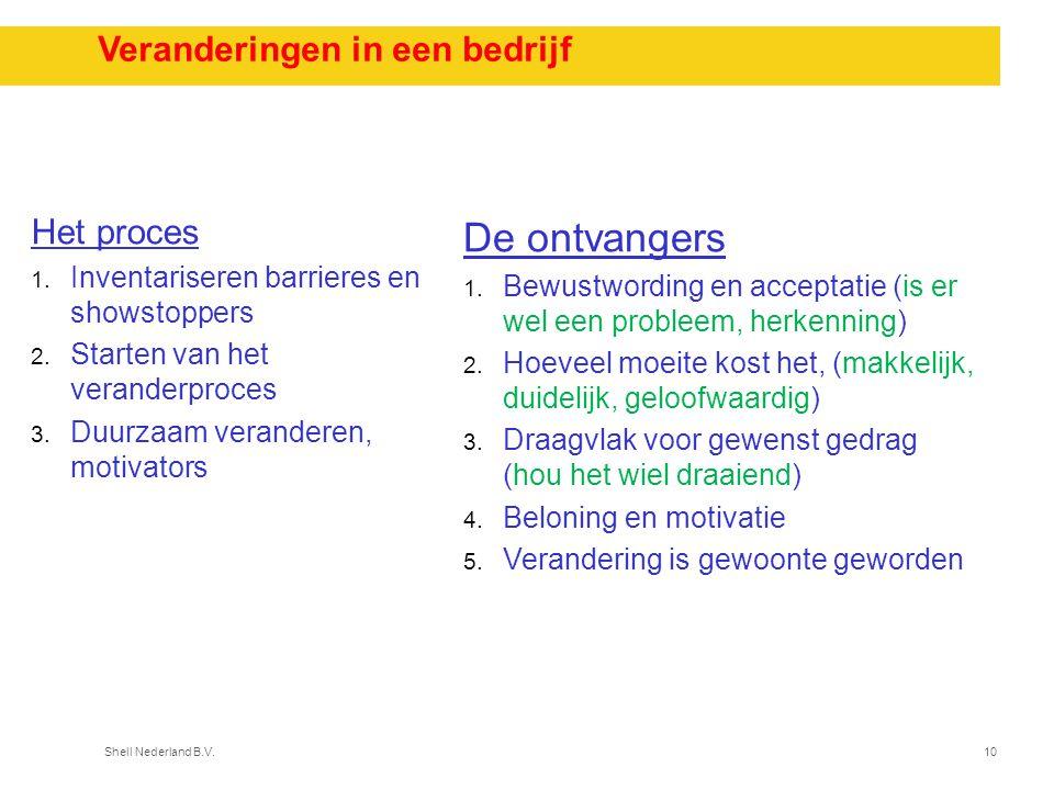 Shell Nederland B.V.10 Veranderingen in een bedrijf De ontvangers 1. Bewustwording en acceptatie (is er wel een probleem, herkenning) 2. Hoeveel moeit