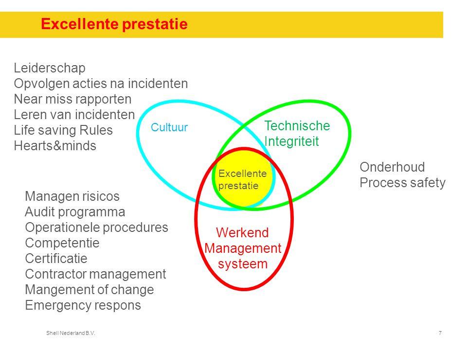 Shell Nederland B.V.7 Excellente prestatie Cultuur Technische Integriteit Werkend Management systeem Excellente prestatie Leiderschap Opvolgen acties