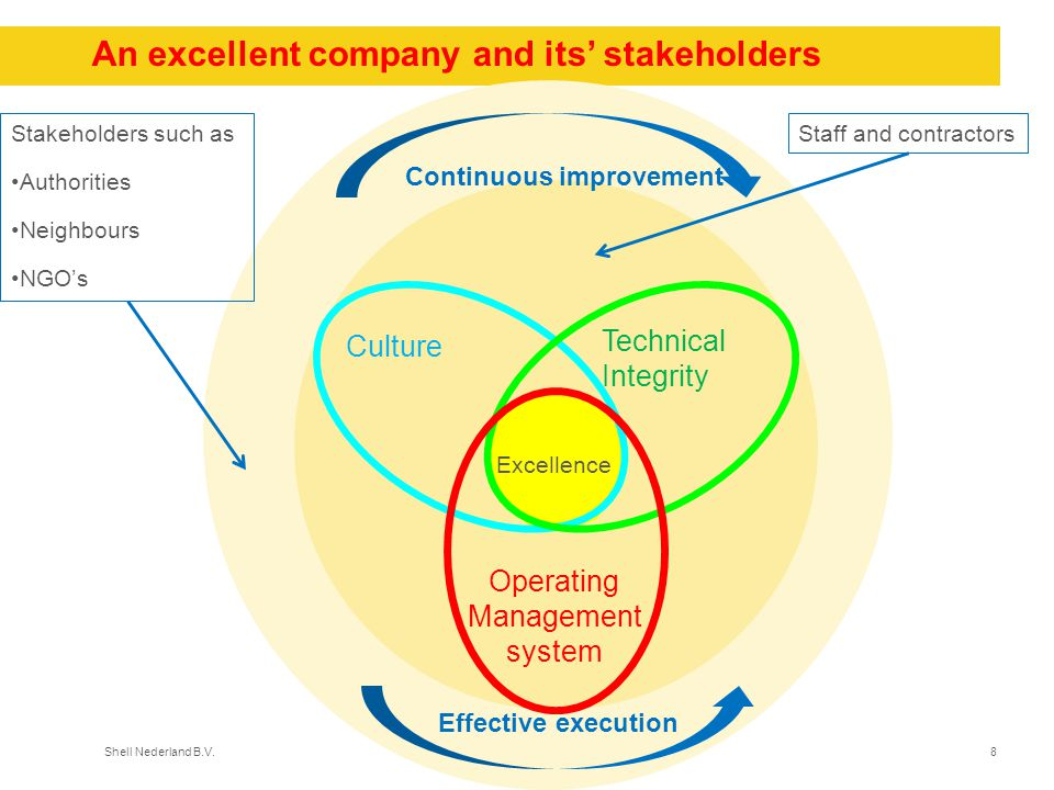 Shell Nederland B.V.8 An excellent company and its' stakeholders Culture Technical Integrity Operating Management system Excellence con Culture Techni