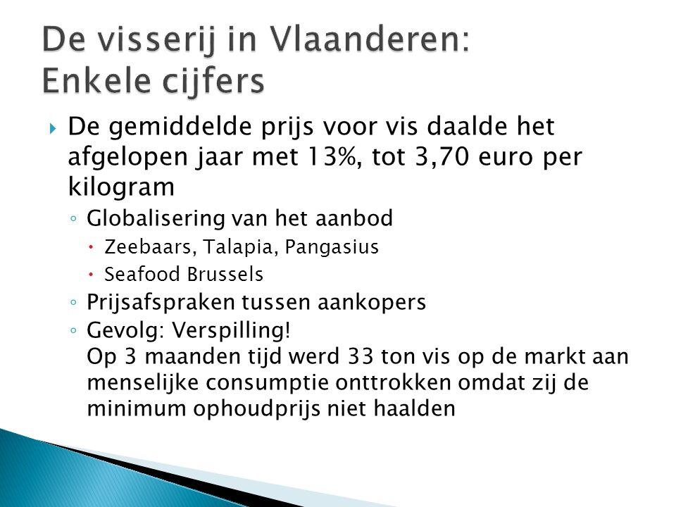  De gemiddelde prijs voor vis daalde het afgelopen jaar met 13%, tot 3,70 euro per kilogram ◦ Globalisering van het aanbod  Zeebaars, Talapia, Pangasius  Seafood Brussels ◦ Prijsafspraken tussen aankopers ◦ Gevolg: Verspilling.