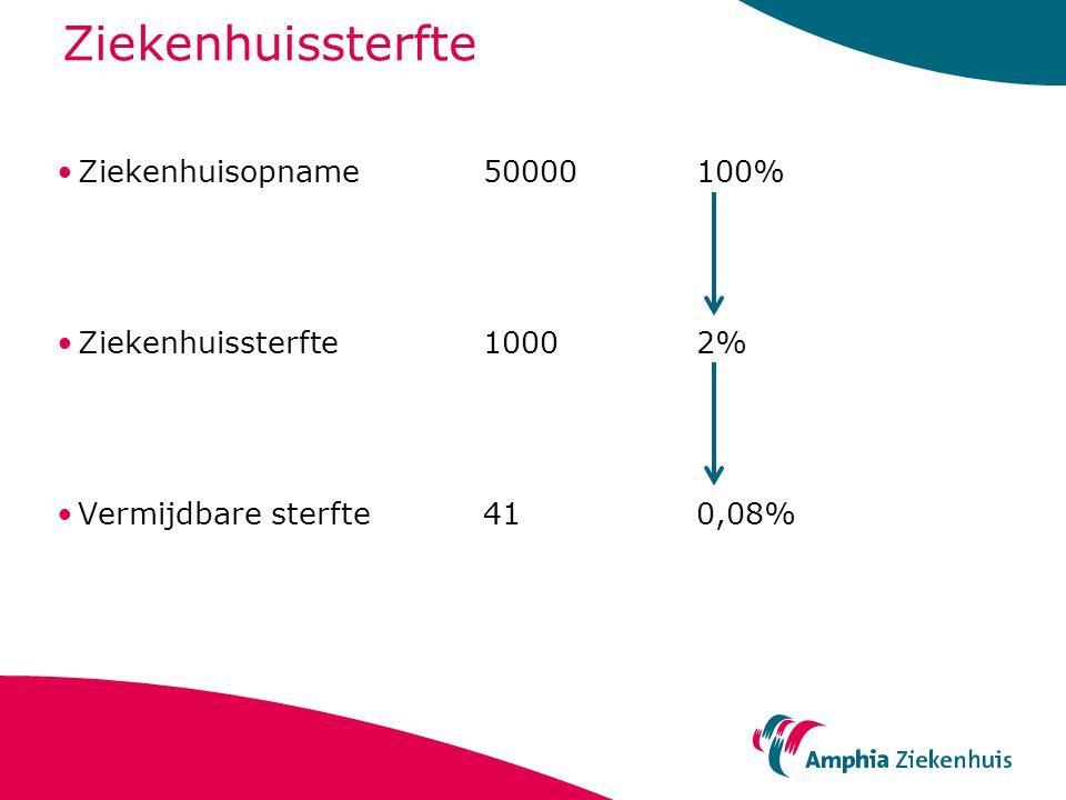 Ziekenhuisopname50000100% Ziekenhuissterfte10002% Vermijdbare sterfte410,08%