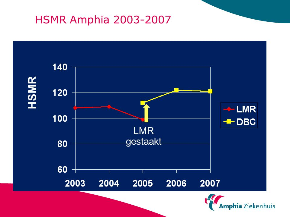 HSMR Amphia 2003-2007 LMR gestaakt HSMR