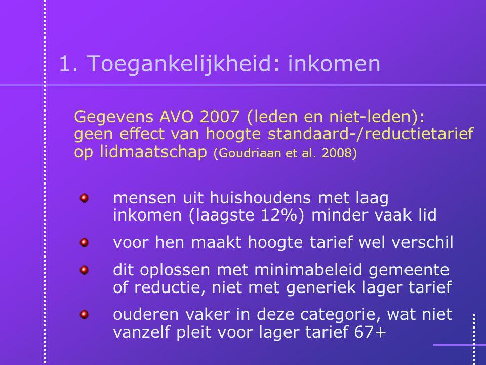 1. Toegankelijkheid: inkomen Gegevens AVO 2007 (leden en niet-leden): geen effect van hoogte standaard-/reductietarief op lidmaatschap (Goudriaan et a