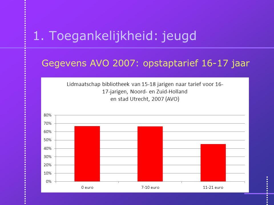 1. Toegankelijkheid: jeugd Gegevens AVO 2007: opstaptarief 16-17 jaar