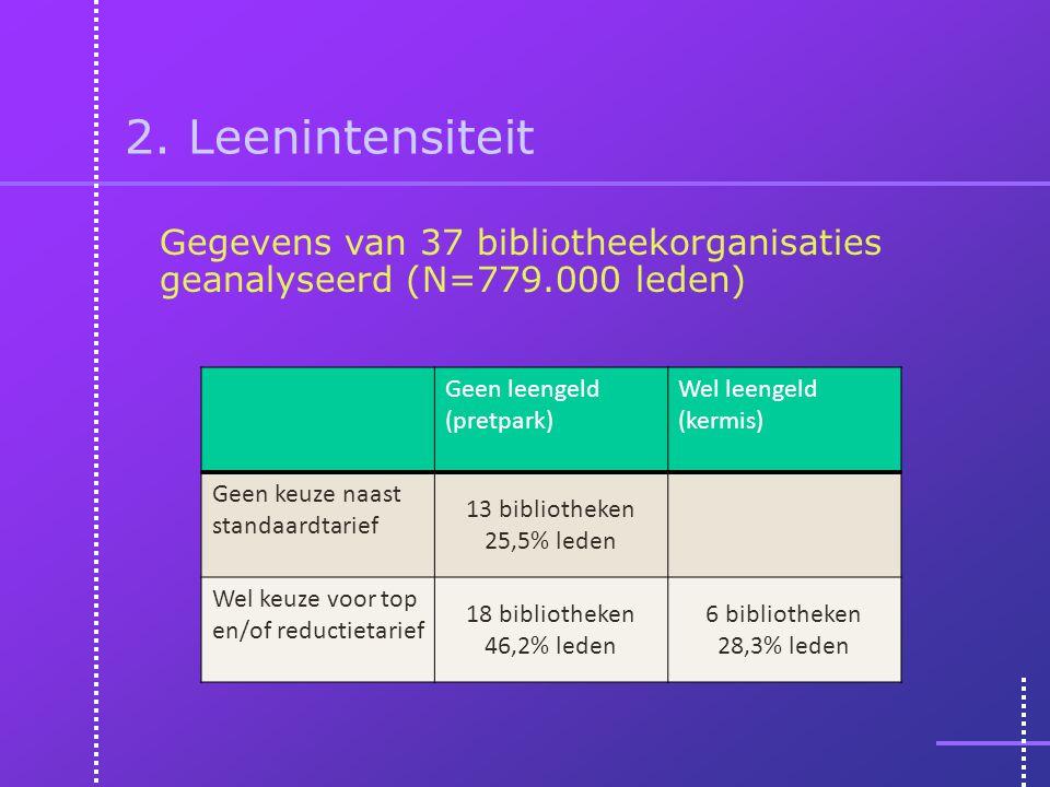 2. Leenintensiteit Gegevens van 37 bibliotheekorganisaties geanalyseerd (N=779.000 leden) Geen leengeld (pretpark) Wel leengeld (kermis) Geen keuze na
