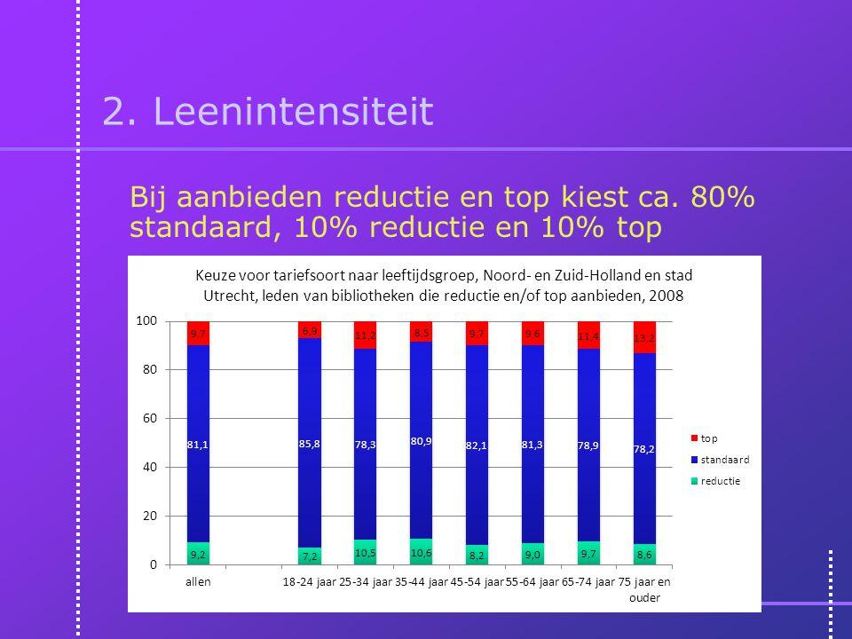 2. Leenintensiteit Bij aanbieden reductie en top kiest ca. 80% standaard, 10% reductie en 10% top