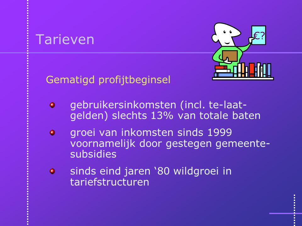Tarieven gebruikersinkomsten (incl.
