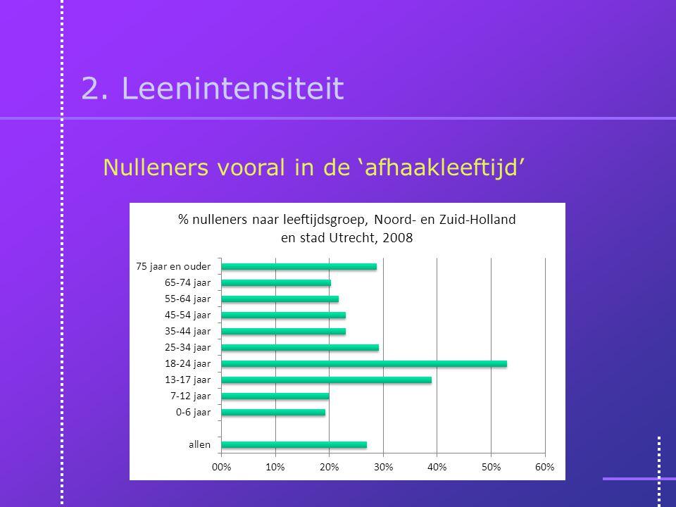 2. Leenintensiteit Nulleners vooral in de 'afhaakleeftijd'
