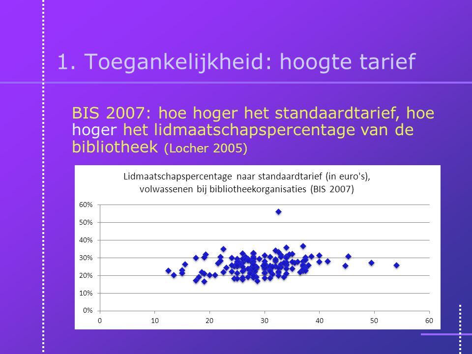 1. Toegankelijkheid: hoogte tarief BIS 2007: hoe hoger het standaardtarief, hoe hoger het lidmaatschapspercentage van de bibliotheek (Locher 2005)
