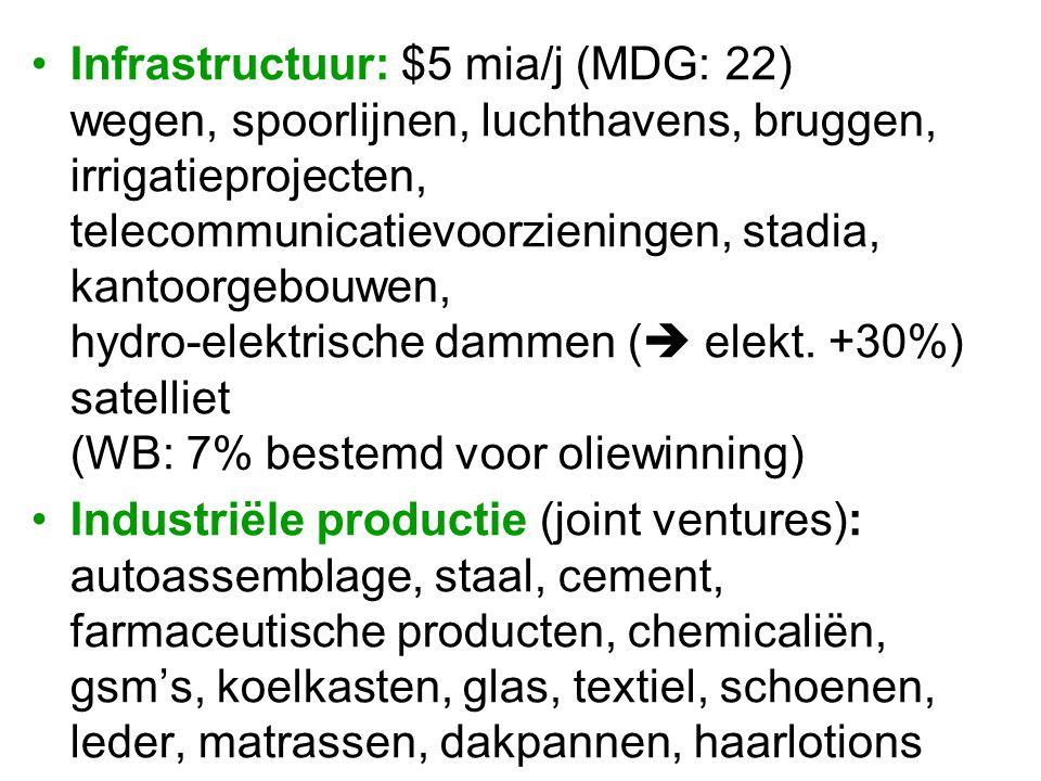 Infrastructuur: $5 mia/j (MDG: 22) wegen, spoorlijnen, luchthavens, bruggen, irrigatieprojecten, telecommunicatievoorzieningen, stadia, kantoorgebouwe