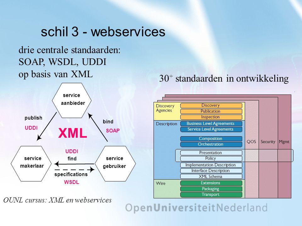 schil 3 - webservices drie centrale standaarden: SOAP, WSDL, UDDI op basis van XML 30 + standaarden in ontwikkeling service aanbieder service makerlaar service gebruiker bind SOAP publish UDDI find UDDI specifications WSDL XML OUNL cursus: XML en webservices