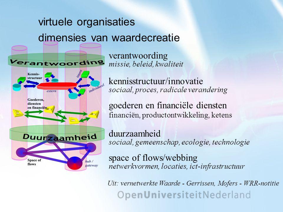 virtuele organisaties dimensies van waardecreatie verantwoording missie, beleid, kwaliteit kennisstructuur/innovatie sociaal, proces, radicale verandering goederen en financiële diensten financiën, productontwikkeling, ketens duurzaamheid sociaal, gemeenschap, ecologie, technologie space of flows/webbing netwerkvormen, locaties, ict-infrastructuur Uit: vernetwerkte Waarde - Gerrissen, Mofers - WRR-notitie