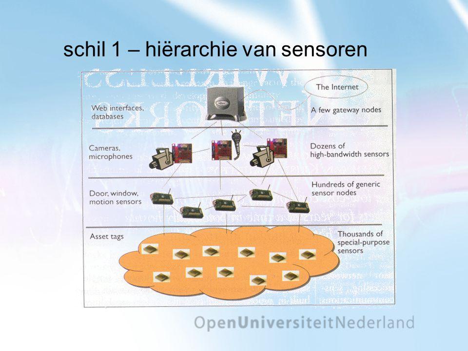 schil 1 – hiërarchie van sensoren