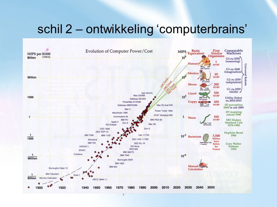 schil 2 – ontwikkeling 'computerbrains'