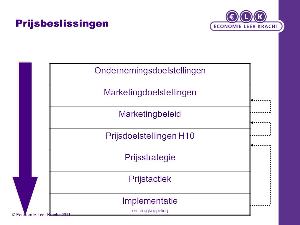 Prijsbeslissingen Ondernemingsdoelstellingen Marketingdoelstellingen Marketingbeleid Prijsdoelstellingen H10 Prijsstrategie Prijstactiek Implementatie