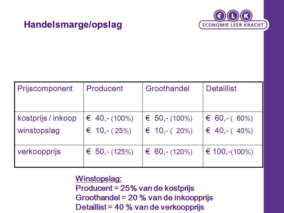 Handelsmarge/opslag PrijscomponentProducentGroothandelDetaillist kostprijs / inkoop winstopslag € 40,- (100%) € 10,- ( 25%) € 50,- (100%) € 10,- ( 20%