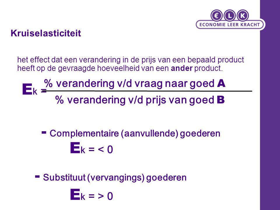 Kruiselasticiteit E k = % verandering v/d vraag naar goed A % verandering v/d prijs van goed B E k = < 0 E k = > 0 - Complementaire (aanvullende) goed