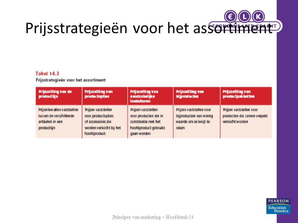 Prijsstrategieën voor het assortiment Principes van marketing – Hoofdstuk 14