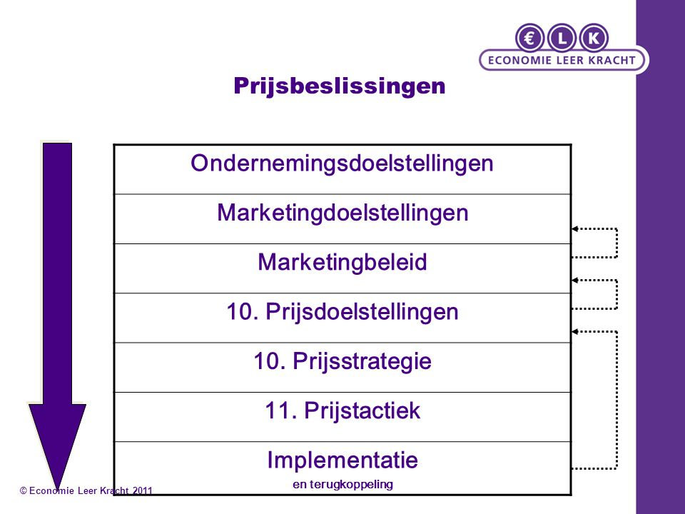 Prijsbeslissingen Ondernemingsdoelstellingen Marketingdoelstellingen Marketingbeleid 10. Prijsdoelstellingen 10. Prijsstrategie 11. Prijstactiek Imple
