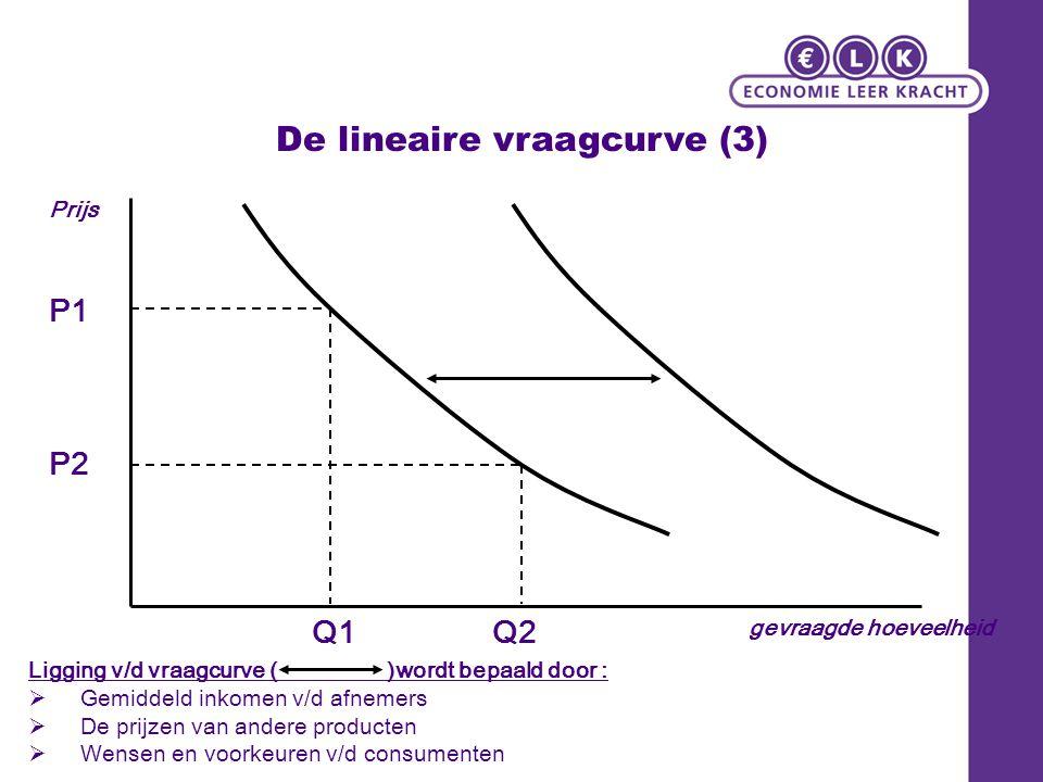 De lineaire vraagcurve (3) Prijs gevraagde hoeveelheid P1 P2 Q2Q1 Ligging v/d vraagcurve ( )wordt bepaald door :  Gemiddeld inkomen v/d afnemers  De