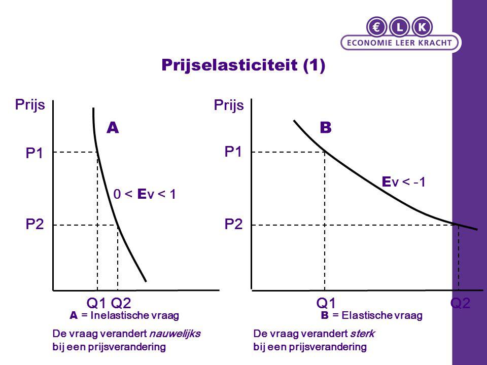 Prijselasticiteit (1) Prijs P1 P2 Q2Q1 A = Inelastische vraag Prijs P1 P2 Q2Q1 B = Elastische vraag AB De vraag verandert nauwelijks bij een prijsvera