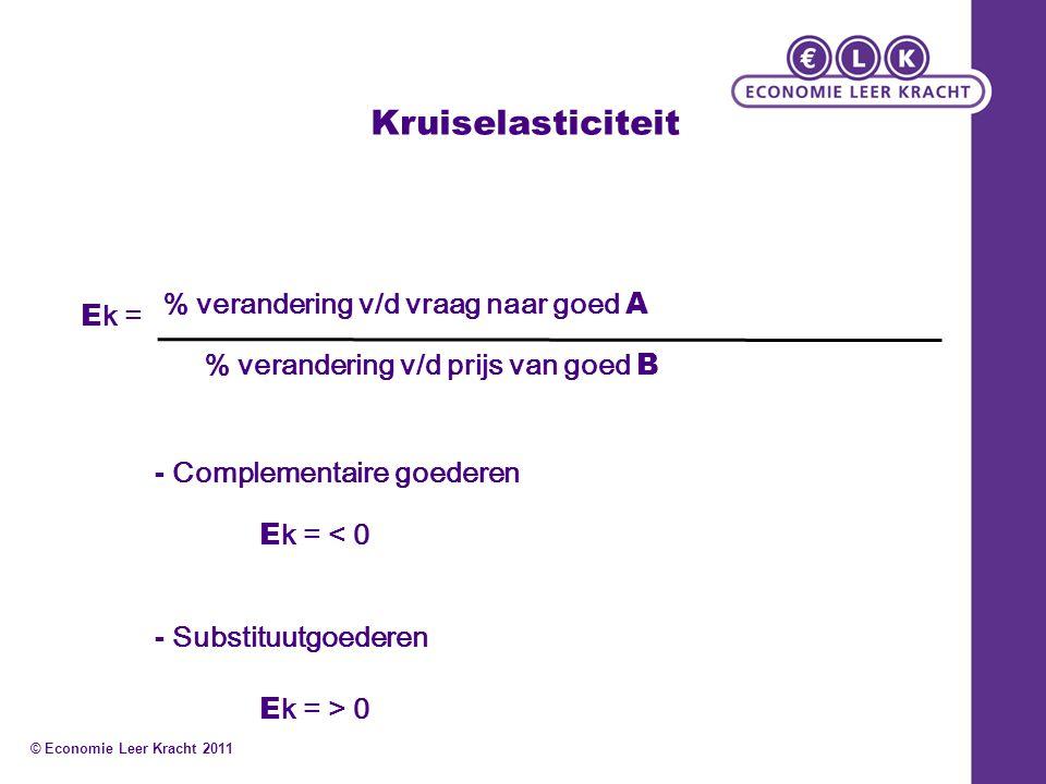 Kruiselasticiteit E k = % verandering v/d vraag naar goed A % verandering v/d prijs van goed B E k = < 0 E k = > 0 - Complementaire goederen - Substit