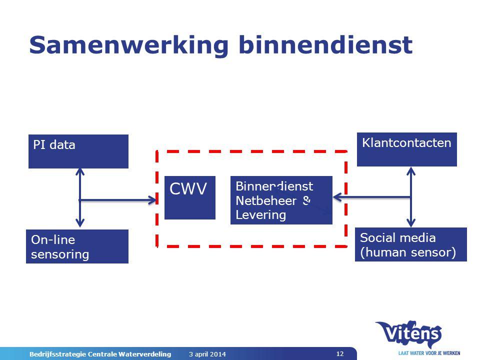 Samenwerking binnendienst 3 april 2014 Bedrijfsstrategie Centrale Waterverdeling 12 PI data On-line sensoring CWV Binnendienst Netbeheer & Levering Klantcontacten Social media (human sensor)