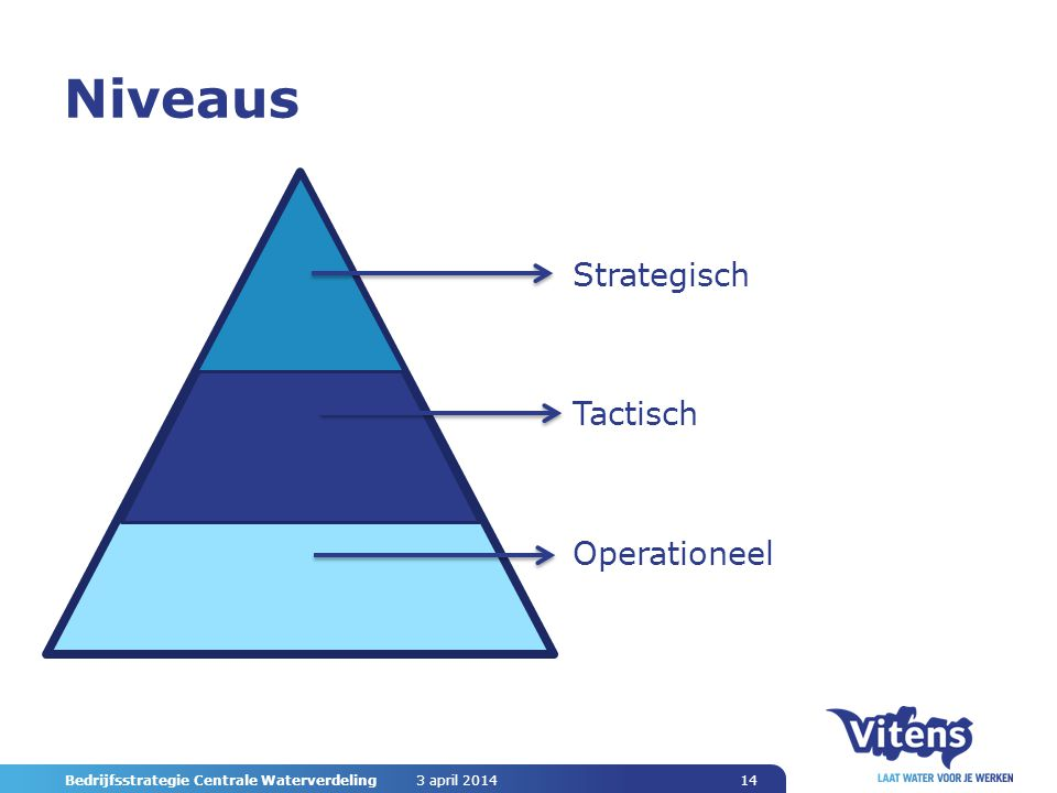Niveaus Strategisch Tactisch Operationeel 3 april 2014 Bedrijfsstrategie Centrale Waterverdeling 14