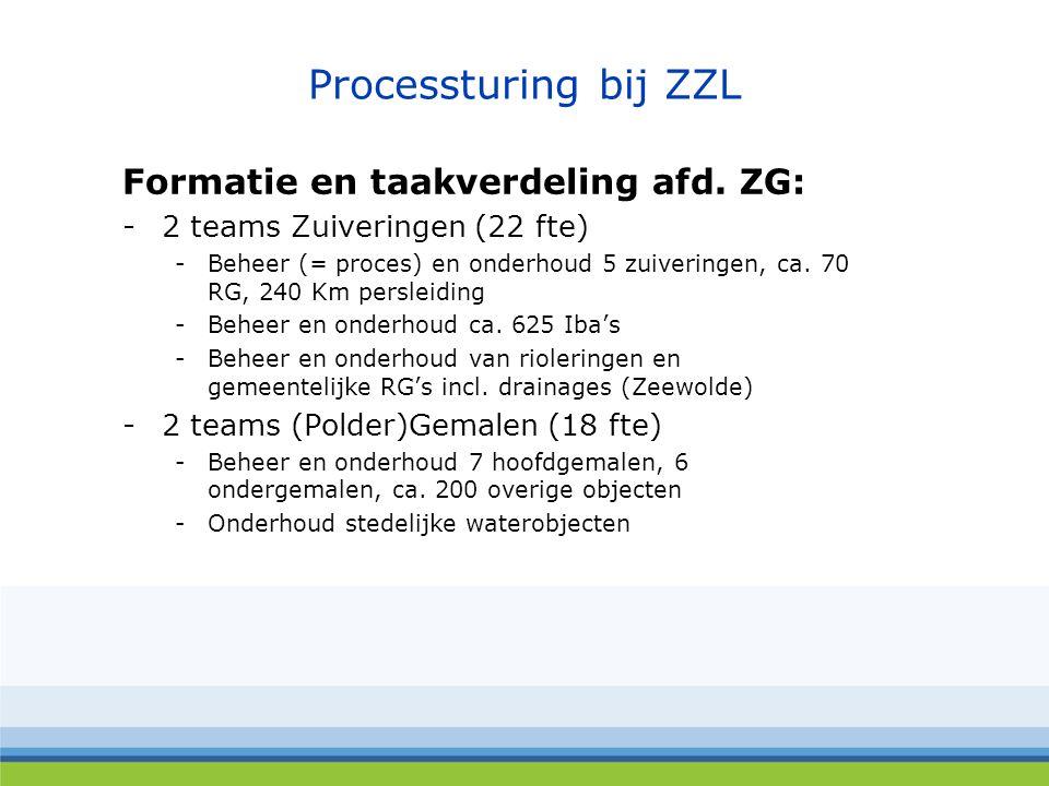 Processturing bij ZZL Formatie en taakverdeling afd.