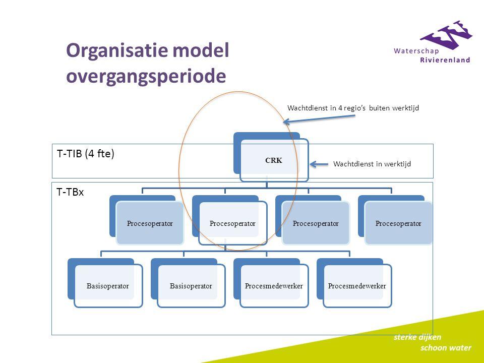 CRKProcesoperator Basisoperator Procesmedewerker Procesoperator Organisatie model overgangsperiode T-TIB (4 fte) T-TBx Wachtdienst in 4 regio's buiten werktijd Wachtdienst in werktijd
