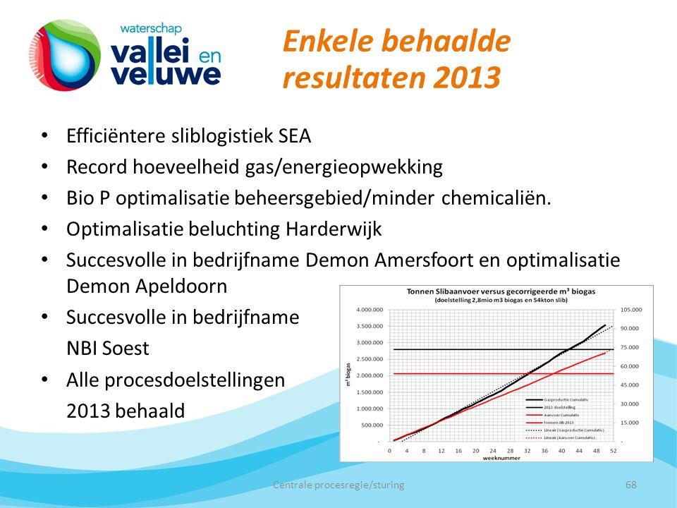 Enkele behaalde resultaten 2013 Efficiëntere sliblogistiek SEA Record hoeveelheid gas/energieopwekking Bio P optimalisatie beheersgebied/minder chemicaliën.