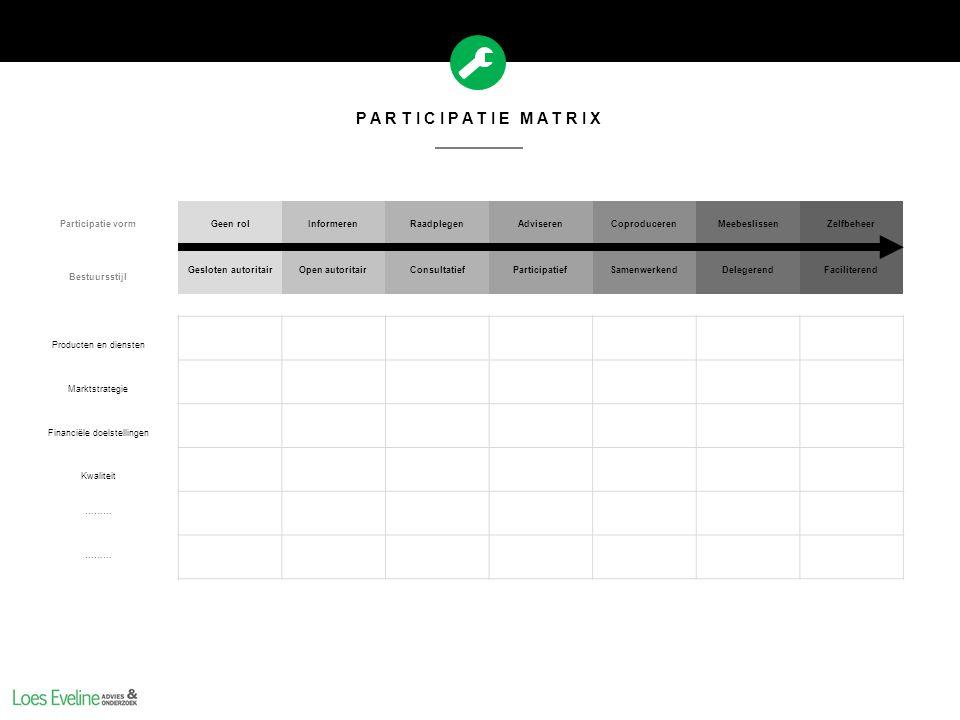 PARTICIPATIE MATRIX Participatie vormGeen rolInformerenRaadplegenAdviserenCoproducerenMeebeslissenZelfbeheer Bestuursstijl Gesloten autoritairOpen aut