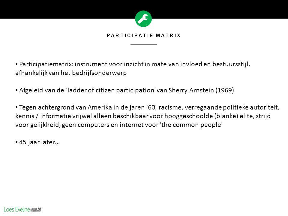 PARTICIPATIE MATRIX Participatiesamenleving = Woord van het Jaar 2013 Arbeidsparticipatie Beleidsparticipatie Maatschappelijke participatie Burgerparticipatie