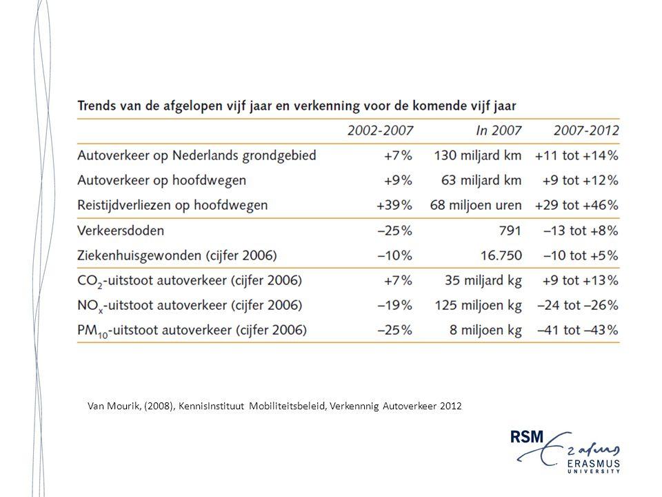 Van Mourik, (2008), KennisInstituut Mobiliteitsbeleid, Verkennnig Autoverkeer 2012