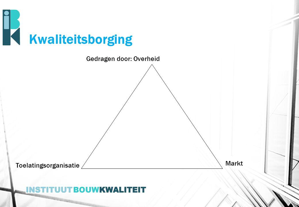 Kwaliteitsborging Gedragen door: Overheid Toelatingsorganisatie Markt
