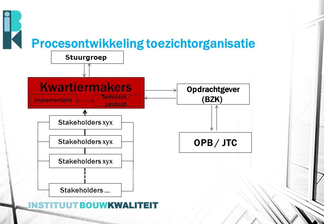 Procesontwikkeling toezichtorganisatie Kwartiermakers S tuurgroep ' Implementatie Technisch / juridisch Stakeholders xyx Stakeholders … Opdrachtgever