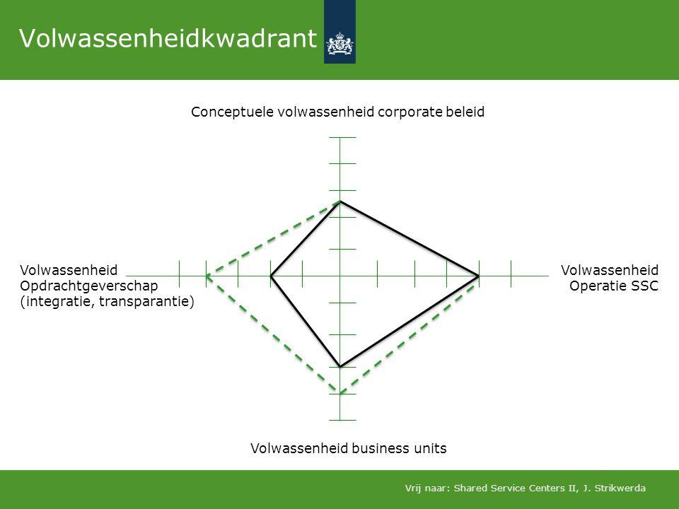 Volwassenheidkwadrant Conceptuele volwassenheid corporate beleid Volwassenheid business units Volwassenheid Opdrachtgeverschap (integratie, transparan