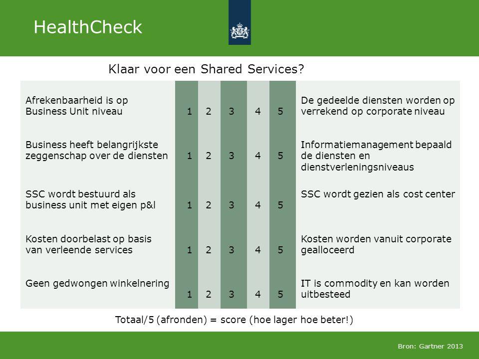 Klaar voor een Shared Services? HealthCheck Bron: Gartner 2013 Afrekenbaarheid is op Business Unit niveau 1 2 3 4 5 De gedeelde diensten worden op ver