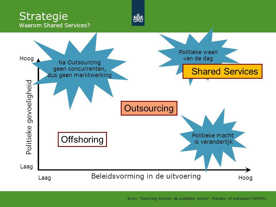 Politieke waan van de dag Strategie Waarom Shared Services? Beleidsvorming in de uitvoering Politieke gevoeligheid Laag Hoog Offshoring Outsourcing Sh